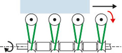 Transmission de l'arbre aux rouleaux avec des courroies rondes